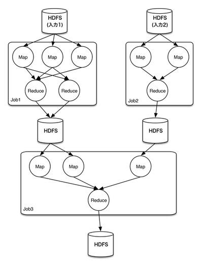図1 複数のMapReduceジョブから構成される複雑な処理をMapReduce上で動作させた際の実行例
