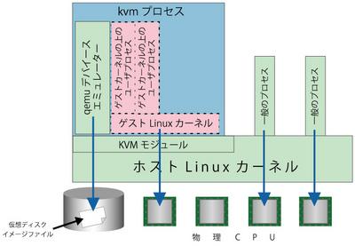図1  KVMアーキテクチャ