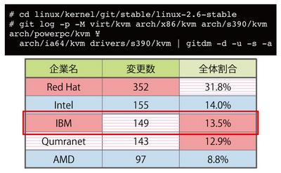 図2 KVM開発への貢献状況