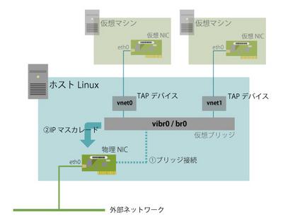 図1 KVM仮想ネットワークの構成