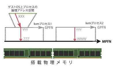 図1 KVMの仮想メモリアクセス