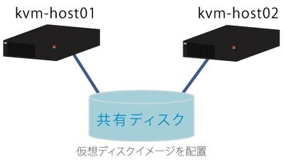 図1 共有ディスク構成