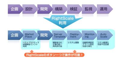図1 RightScaleを利用した運用イメージ
