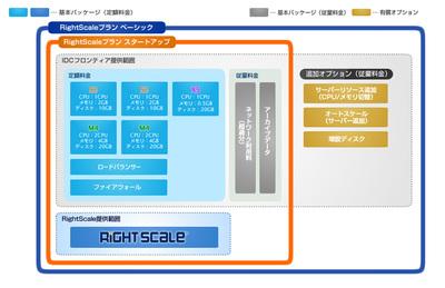 図3 RightScaleパッケージサービスイメージ
