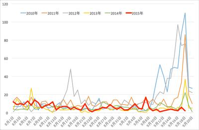 図1 IBM東京SOCによる9月18日近傍の攻撃トラフィック(ブラインドSQLインジェクション)の遷移