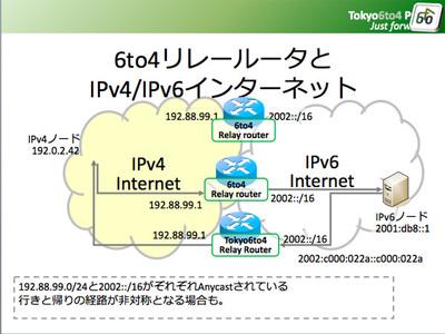 図2 6to4技術によるインターネット
