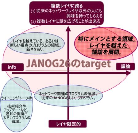 プログラムマッピングイメージ