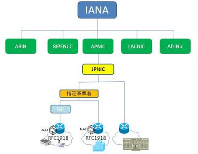 図 IPアドレスのイメージ
