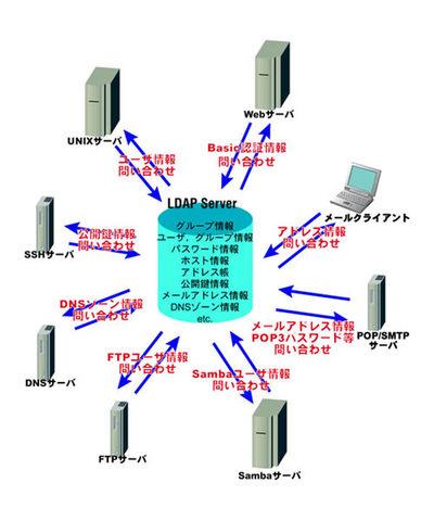 図1 LDAPを用いて各種データを集中管理する様子