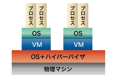 図1 VMとコンテナの仕組み(1)仮想マシン