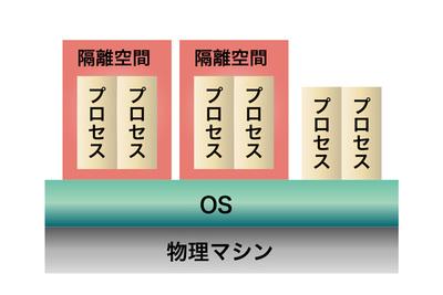 図2 VMとコンテナの仕組み(2)コンテナ(OSレベル仮想化)