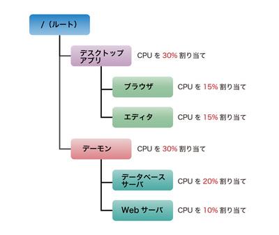 図1 cgroupの階層構造の例