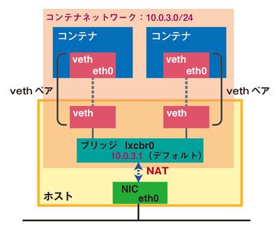 図1 Ubuntu LXCパッケージのコンテナネットワーク