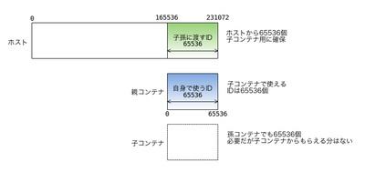 図1 UbuntuデフォルトのID割り当て