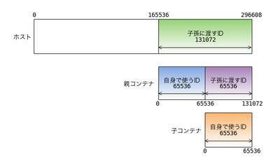 図2 2段ネストで非特権コンテナを起動するIDの割り当て