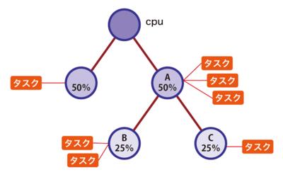 図1 cgroup-v1の階層構造