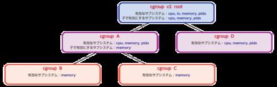 図2 cgroup-v2のサブシステム制御