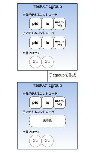 図6 さらに子cgroupを作成