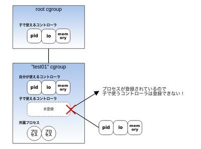 図3 プロセスが登録されているので子cgroupで使うコントローラを登録しようとするとエラー