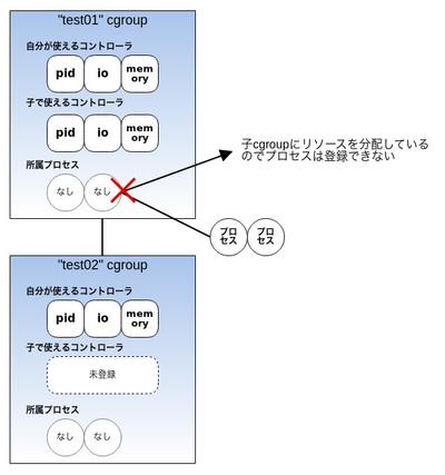 図7 リソースを分配しているcgroupにはプロセスを登録できない