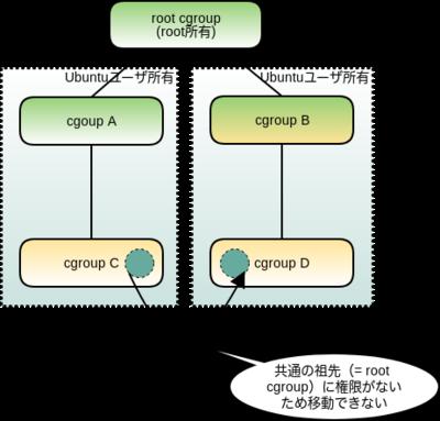 図5 cgroup v2でのプロセスの移動(2)