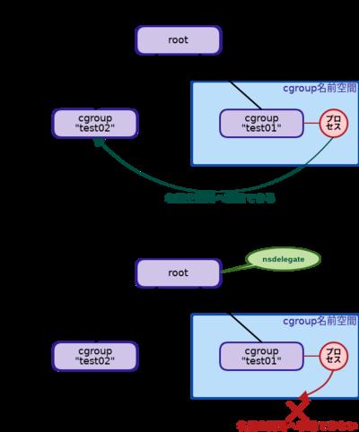 図1 nsdelegateオプション
