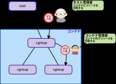 図2 リソース分配の権限