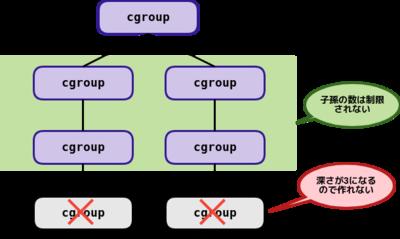 図3 cgroup.max.depth