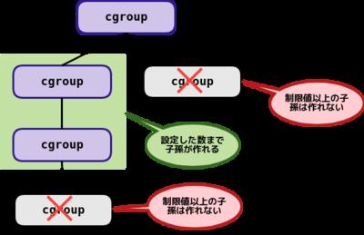 図4 cgroup.max.descendants