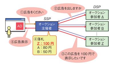 図1 RTBによる広告枠のトレードの流れ
