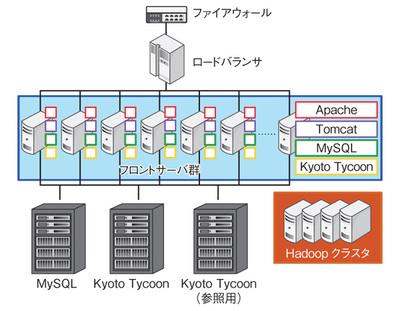 図2 MicroAd BLADEのインフラ構成概要,フロントサーバにデータを複製している