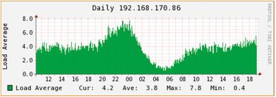 図2 RRDtoolのグラフ化イメージ(1)