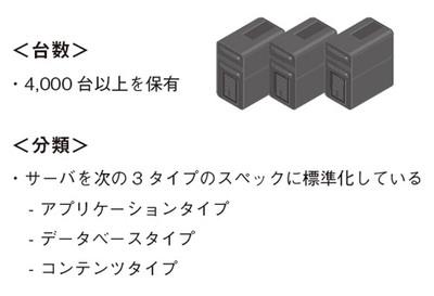 図2 mixi.jpで用いられるサーバ
