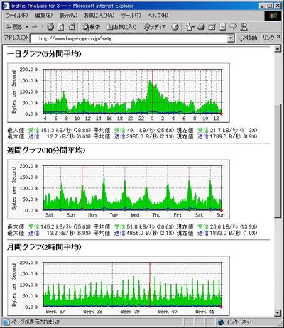 図1 MRTGの出力例 ルータのトラフィックの状況がこのようなグラフで示されます。