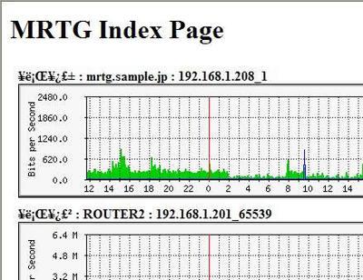 図1 indexmakerで作成したindex.html(ただし日本語が文字化けしている)