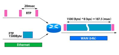 図1 低速回線でVoIP(RTPパケット)に通常のデータが割り込むと大きな遅延に