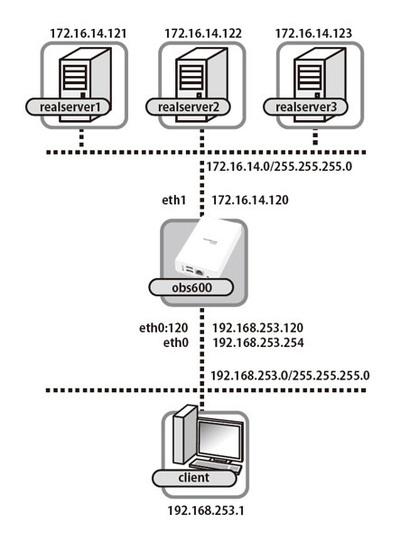 図1 ネットワーク構成図