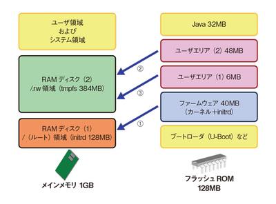 図2 メインメモリとフラッシュROM(OBSAX3/4/J7の場合)