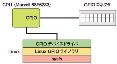図1 sysfsからGPIOコネクタまでの構成