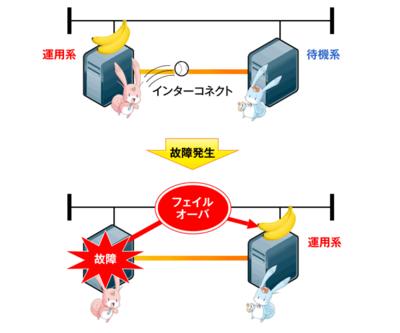 図1 1+1構成例