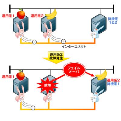 図2 2+1構成例