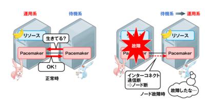 図3 ノード監視(クラスタ制御機能)