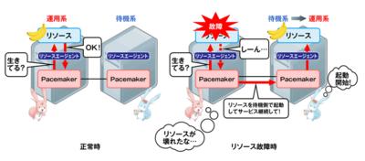 図4 リソース監視(リソース監視機能)