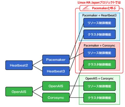図5 コンポーネントの組み合わせ