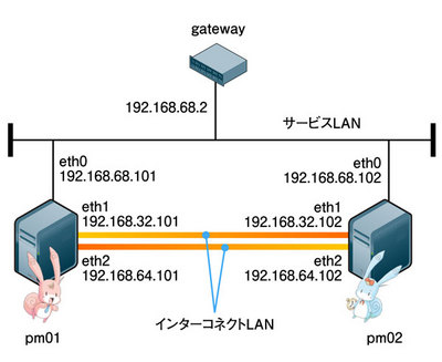 図1 ネットワーク構成