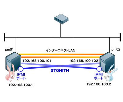 図2 STONITHの構成