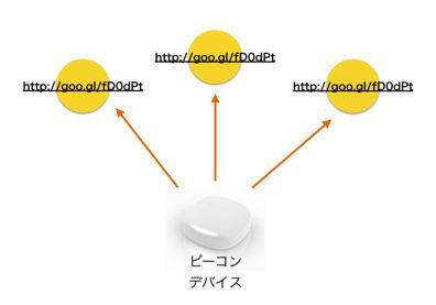 図1 URIのデータを含むパケットを周囲に定期的に発信するビーコン