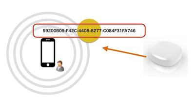 図2 スキャンすることでパケットを取得し,その中のService UUIDなどをチェックする