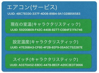 図4 エアコンのコントローラというサービスがあり,4BC78330-337F-4D08-89B4-9A1028B56583というUUIDを割り当てている